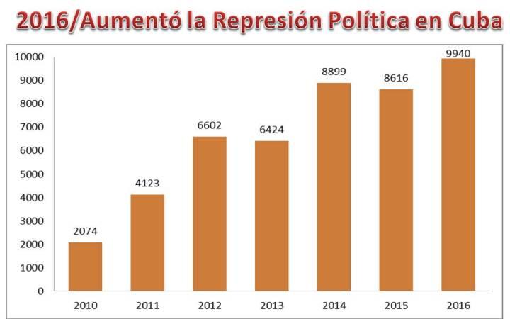 represion-2016-ccdhrn
